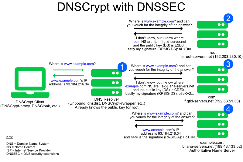 [Image: DNSCrypt-Proxy_1.png]