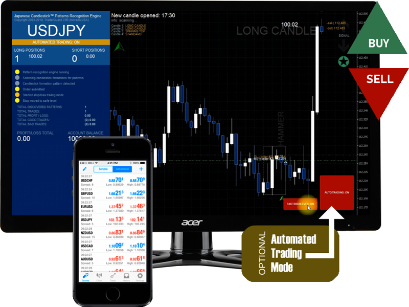 Buy Forex & Sell Forex online In India | Buy Foreign Currency Online in India