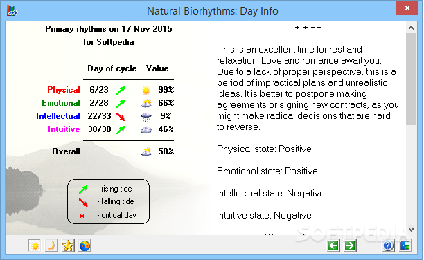 Biorhythm Websites