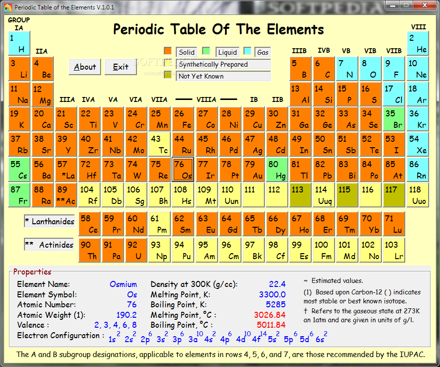 Download Periodic Table Of The Elements 101